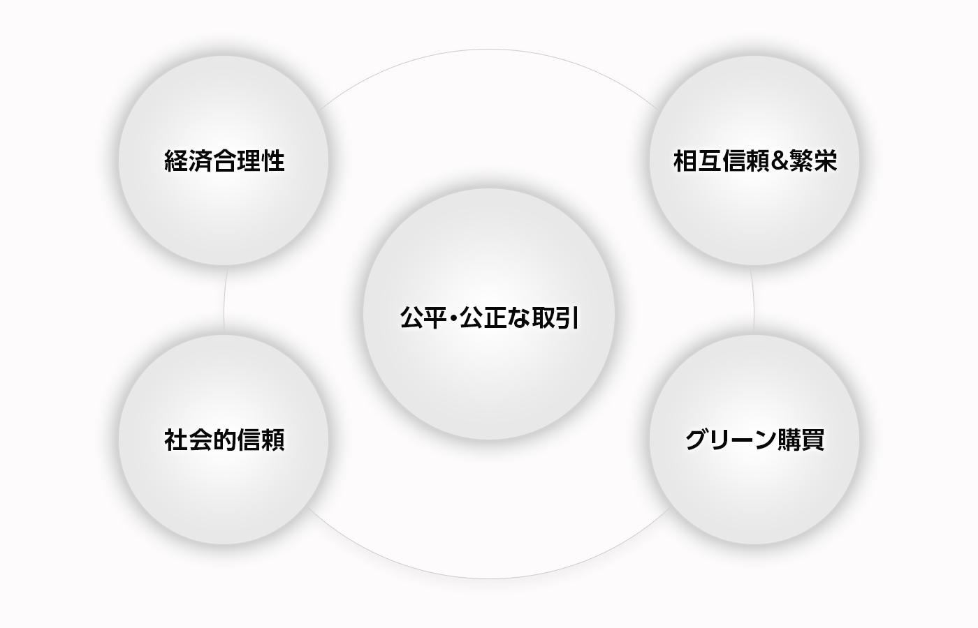 納入業者様へ(基本方針)
