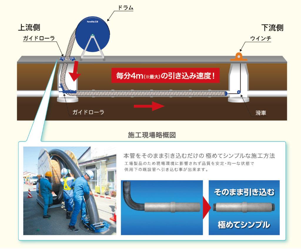 KanaSlip工法の施工概略図