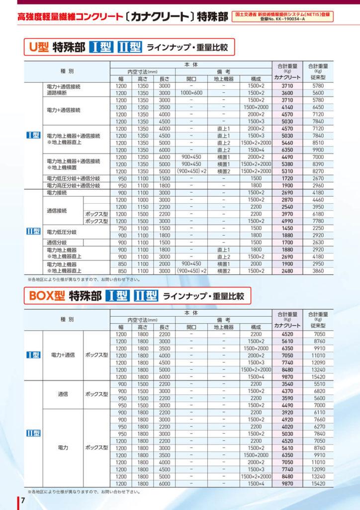 [カナクリート]特殊部ラインナップ・重量比較表