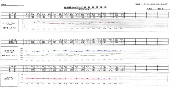 外壁パネルの性状管理データ