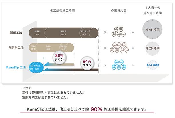 KanaSlip工法の施工時間比較図