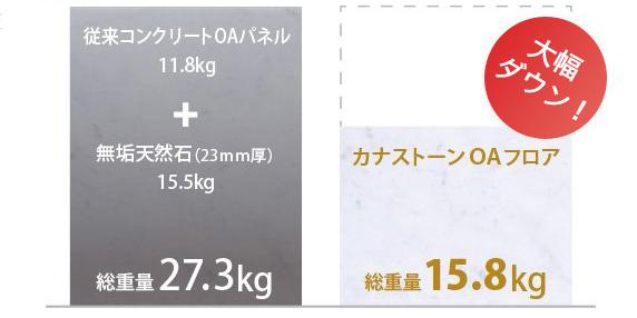 カナストーンOAフロアパネルの重さ比較図