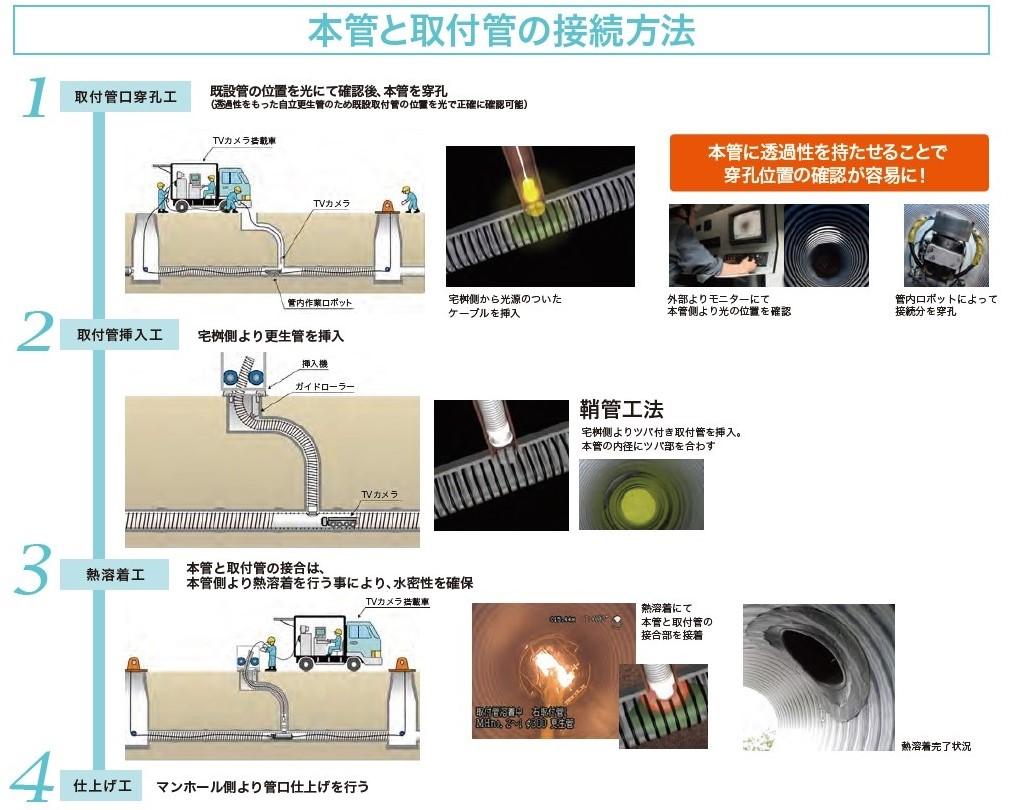 KanaSlip工法の本館と取付管の接続方法