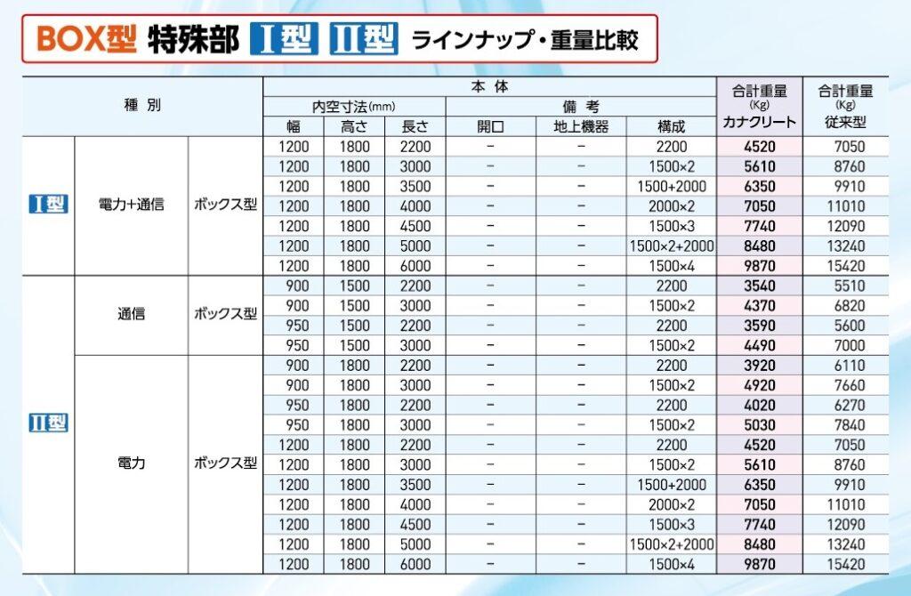 高強度軽量繊維コンクリート [カナクリート]特殊部BOX型のラインナップ・重量比較表
