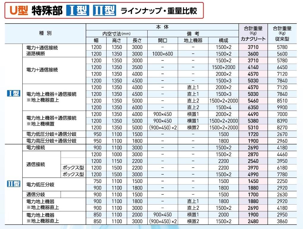 高強度軽量繊維コンクリート [カナクリート]特殊部U型のラインナップ・重量比較表
