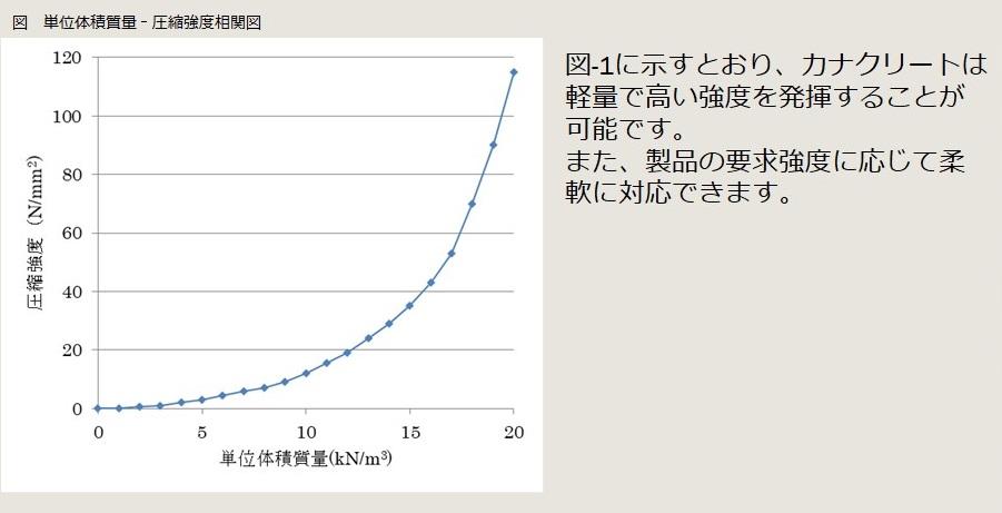 カナクリートの特性 圧縮強度相関図