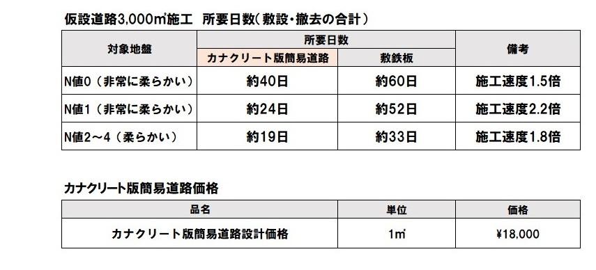 施工の所要日数表