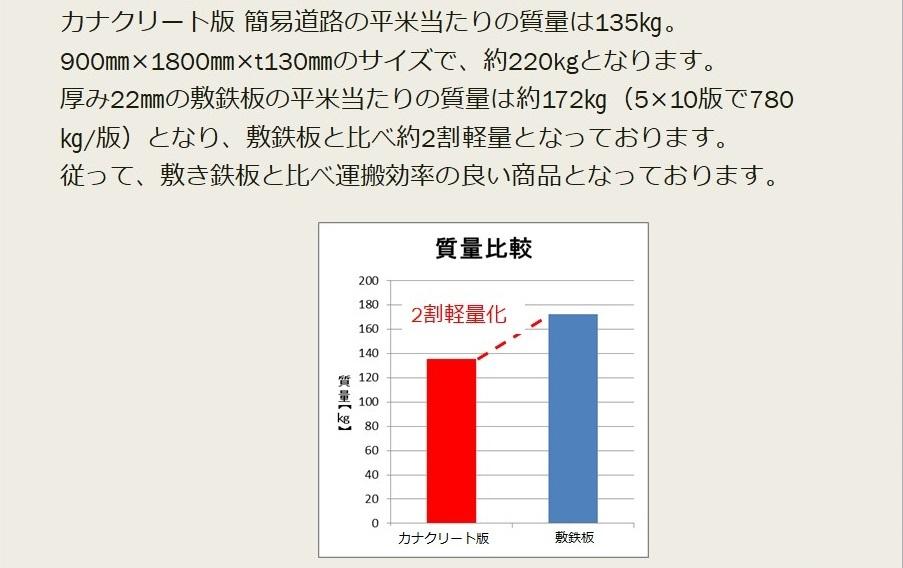 敷鉄板との質量比較表