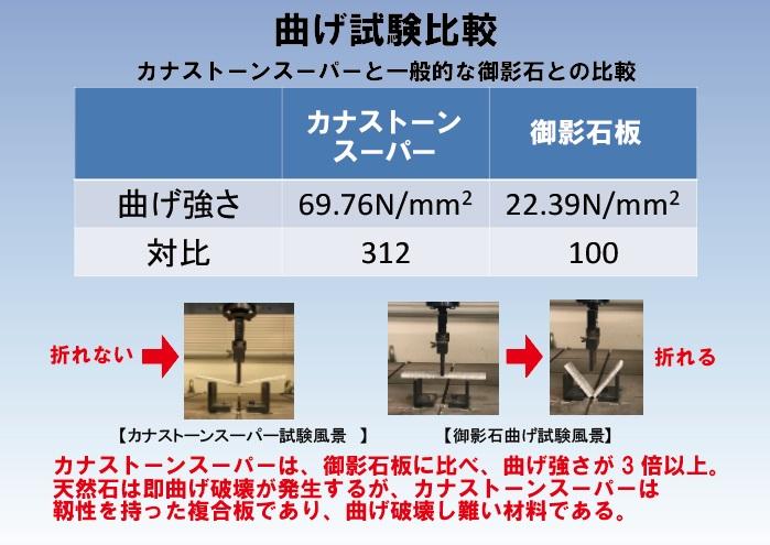 カナストーンスーパーと一般的な御影石との曲げ試験比較表