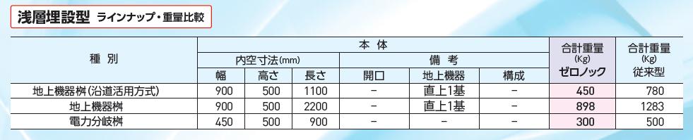 浅層埋設型のラインナップ表