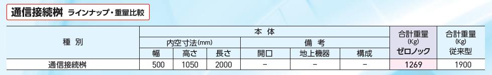 通信接続桝のラインナップ表