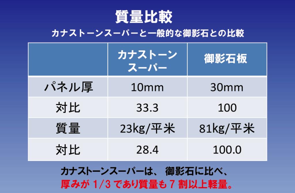 重量比較表