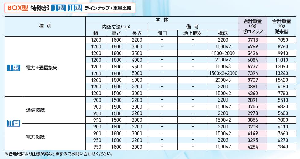 BOX型特殊部ラインナップ表