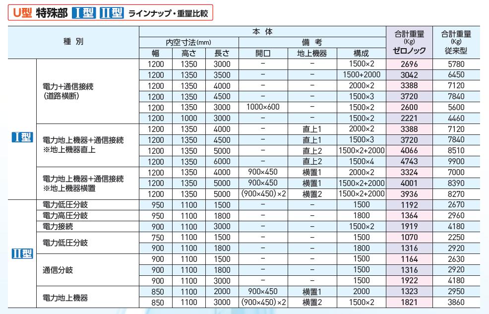 U型特殊部ラインナップ表